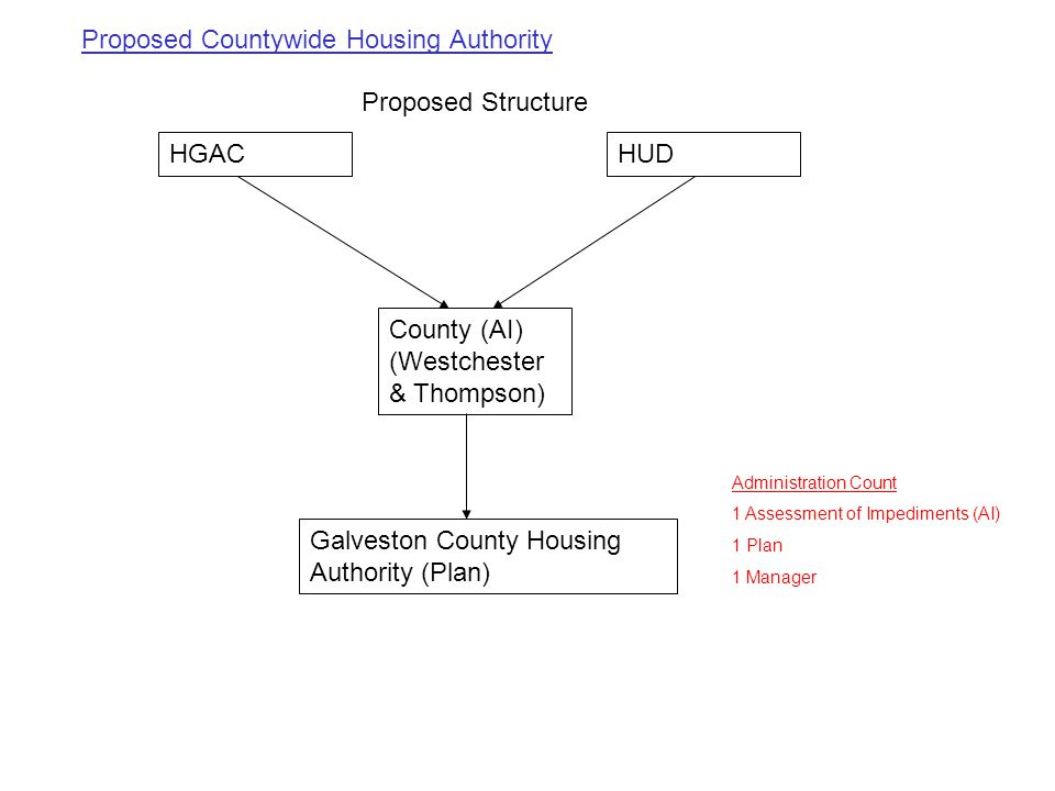 Proposed Structure HUDHGAC County (AI) (Westchester & Thompson) Galveston County Housing Authority (Plan) Administration Count 1 Assessment of Impediments (AI) 1 Plan 1 Manager Proposed Countywide Housing Authority