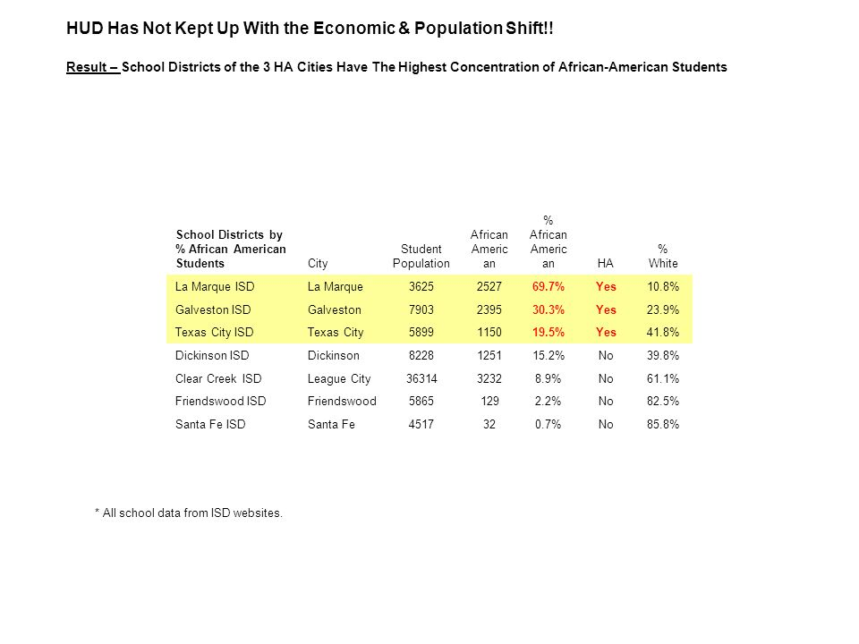 HUD Has Not Kept Up With the Economic & Population Shift!! Result – School Districts of the 3 HA Cities Have The Highest Concentration of African-Amer
