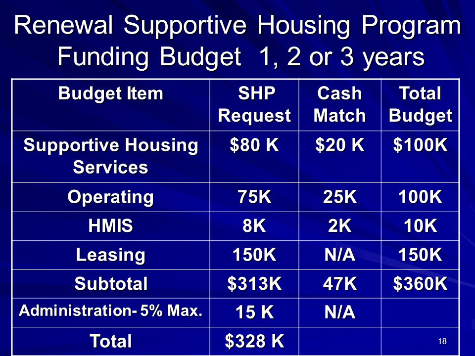 18 Renewal Supportive Housing Program Funding Budget 1, 2 or 3 years Budget Item SHP Request SHP Request Cash Match Total Budget Supportive Housing Services $80 K $20 K $100K Operating75K25K100K HMIS8K2K10K Leasing150KN/A150K Subtotal$313K47K$360K Administration- 5% Max.