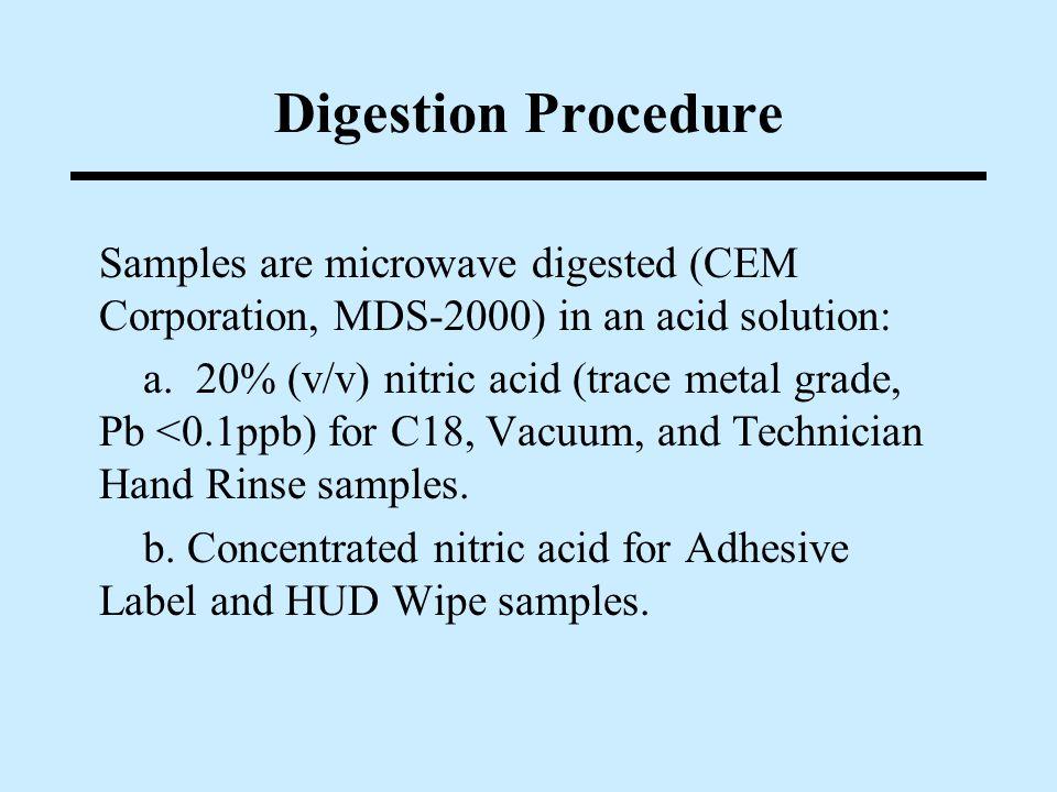 The Five Sampling Methods HUD Wipe Method EOHSI Vacuum Method Technician Hand Rinse Method Adhesive Label Method C18 Method (Simulated Skin)