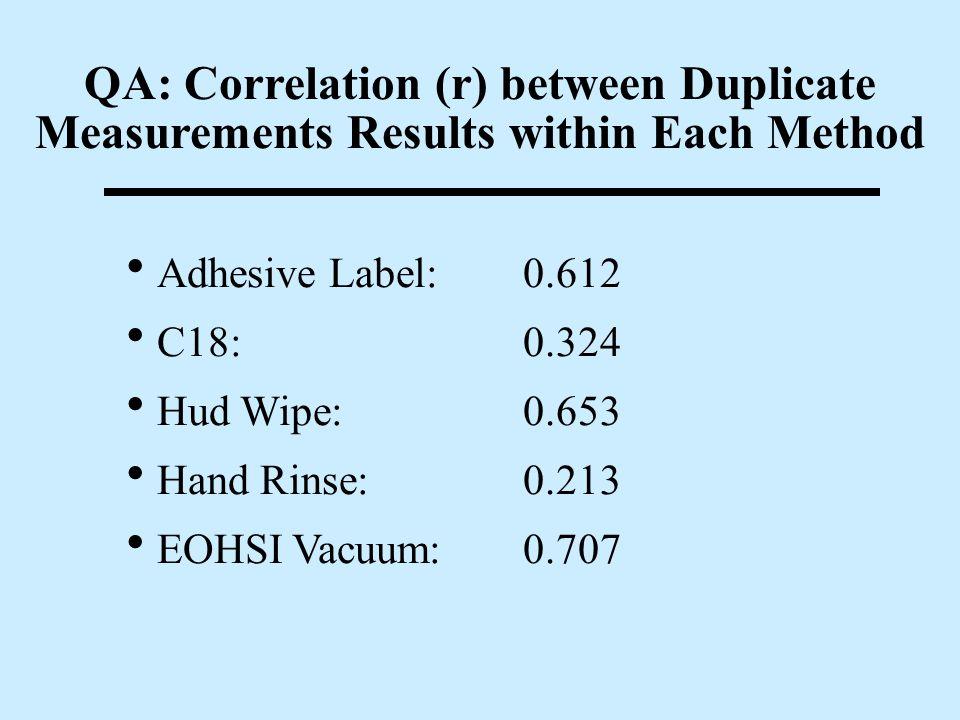 QA: Inter-laboratory Comparison