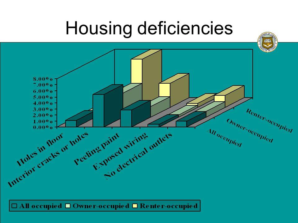 Housing deficiencies