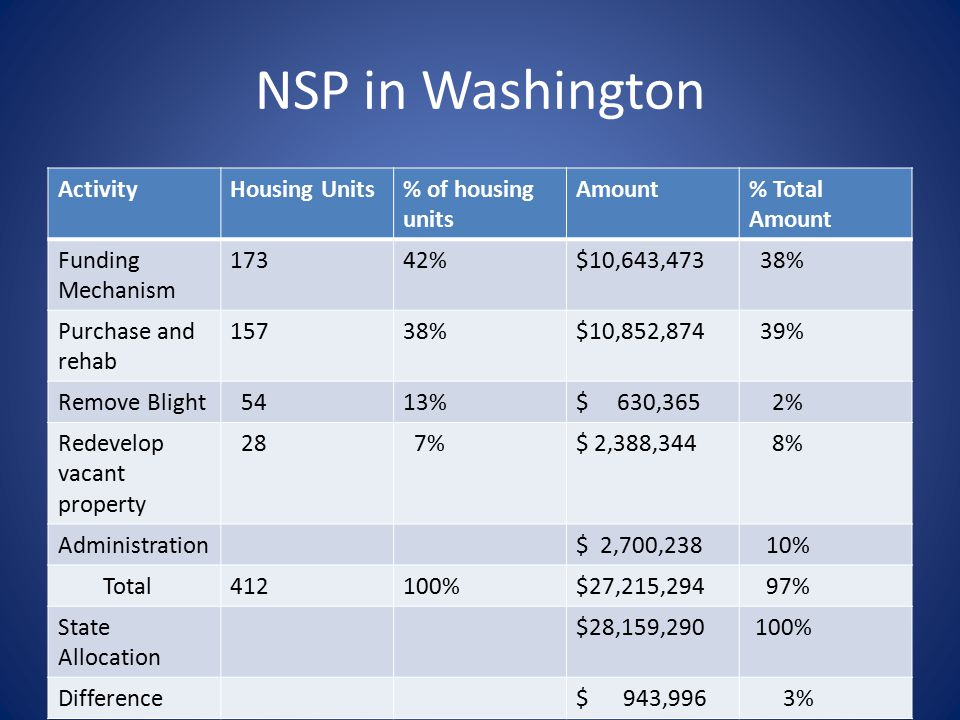 NSP in Washington ActivityHousing Units% of housing units Amount% Total Amount Funding Mechanism 17342%$10,643,473 38% Purchase and rehab 15738%$10,852,874 39% Remove Blight 5413%$ 630,365 2% Redevelop vacant property 28 7%$ 2,388,344 8% Administration$ 2,700,238 10% Total412100%$27,215,294 97% State Allocation $28,159,290 100% Difference$ 943,996 3%