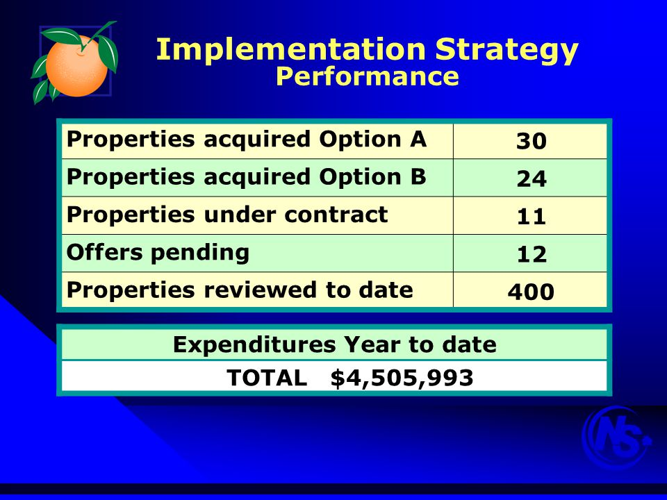 Implementation Strategy Performance Properties acquired Option A 30 Properties acquired Option B 24 Properties under contract 11 Offers pending 12 Properties reviewed to date 400 Expenditures Year to date TOTAL $4,505,993