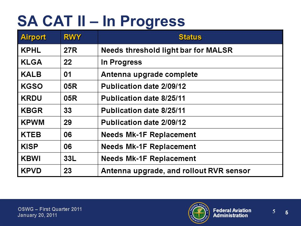 5 Federal Aviation Administration OSWG – First Quarter 2011 January 20, 2011 5 SA CAT II – In Progress AirportRWYStatus KPHL27RNeeds threshold light bar for MALSR KLGA22In Progress KALB01Antenna upgrade complete KGSO05RPublication date 2/09/12 KRDU05RPublication date 8/25/11 KBGR33Publication date 8/25/11 KPWM29Publication date 2/09/12 KTEB06Needs Mk-1F Replacement KISP06Needs Mk-1F Replacement KBWI33LNeeds Mk-1F Replacement KPVD23Antenna upgrade, and rollout RVR sensor