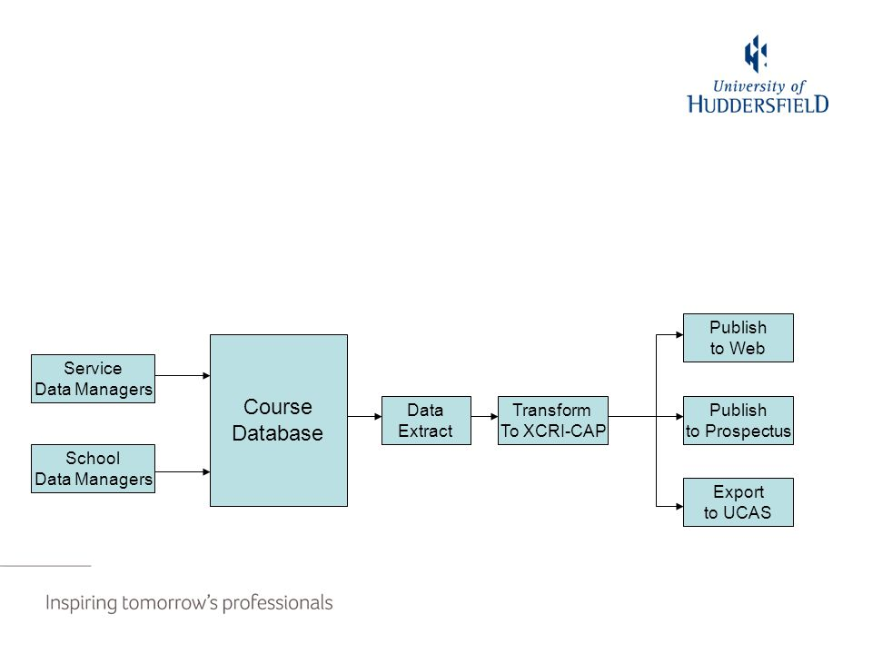 Course Database Data Extract Publish to Web Publish to Prospectus Export to UCAS School Data Managers Service Data Managers Transform To XCRI-CAP