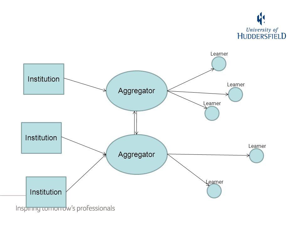 Institution Aggregator Institution Aggregator Institution Learner