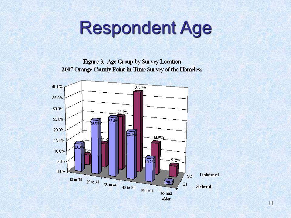 11 Respondent Age