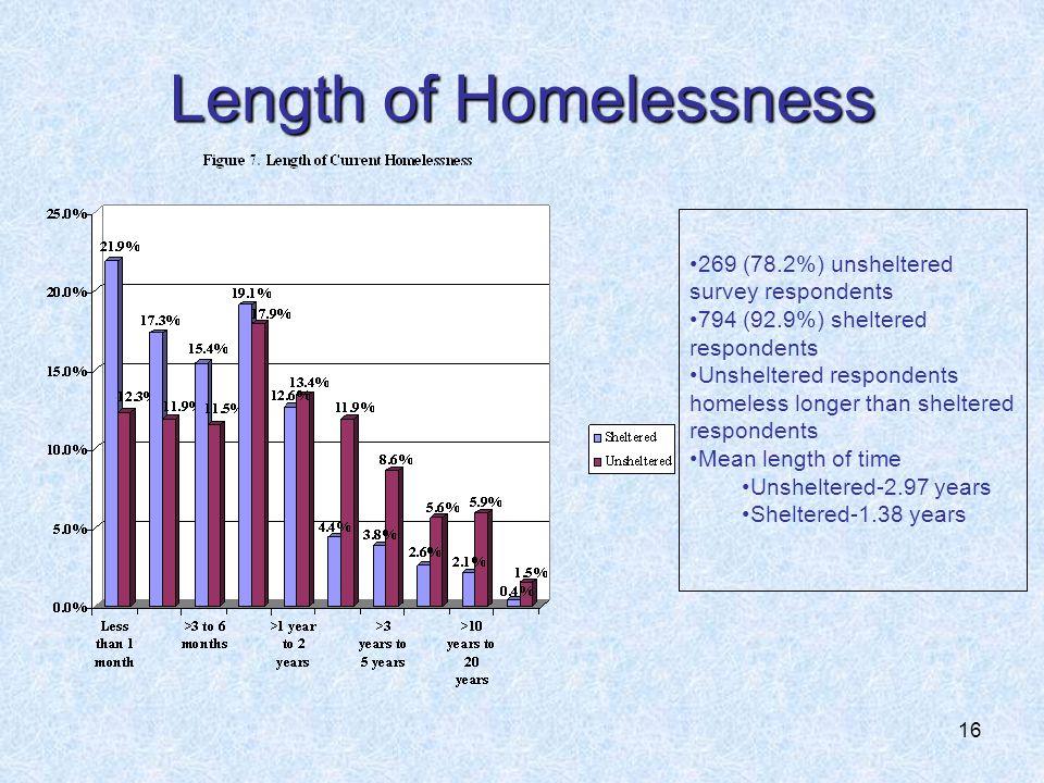 16 Length of Homelessness 269 (78.2%) unsheltered survey respondents 794 (92.9%) sheltered respondents Unsheltered respondents homeless longer than sheltered respondents Mean length of time Unsheltered-2.97 years Sheltered-1.38 years