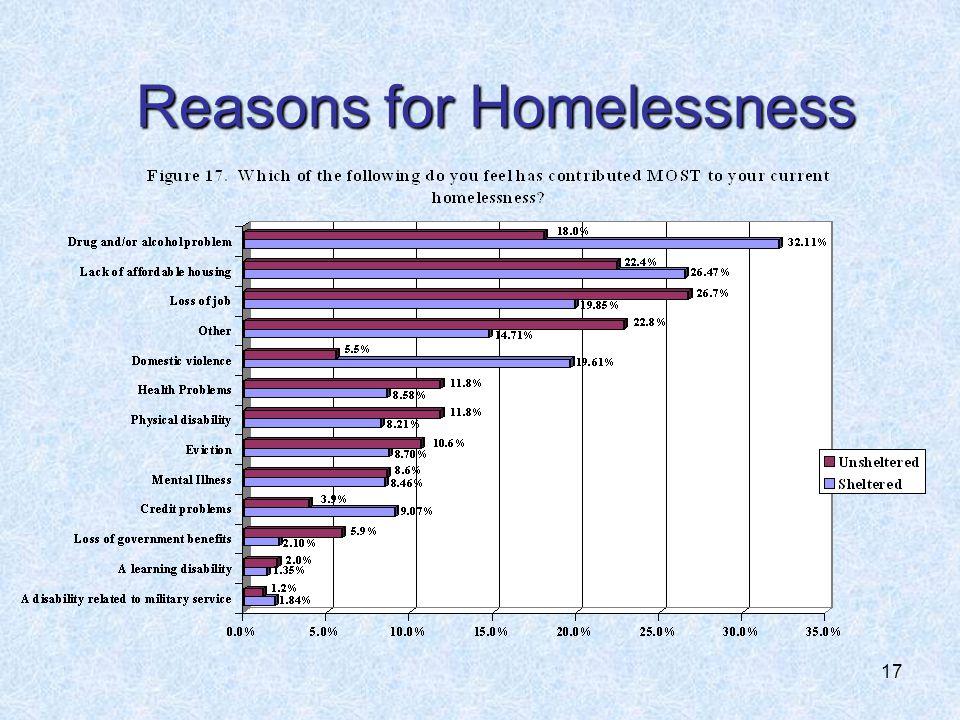 17 Reasons for Homelessness