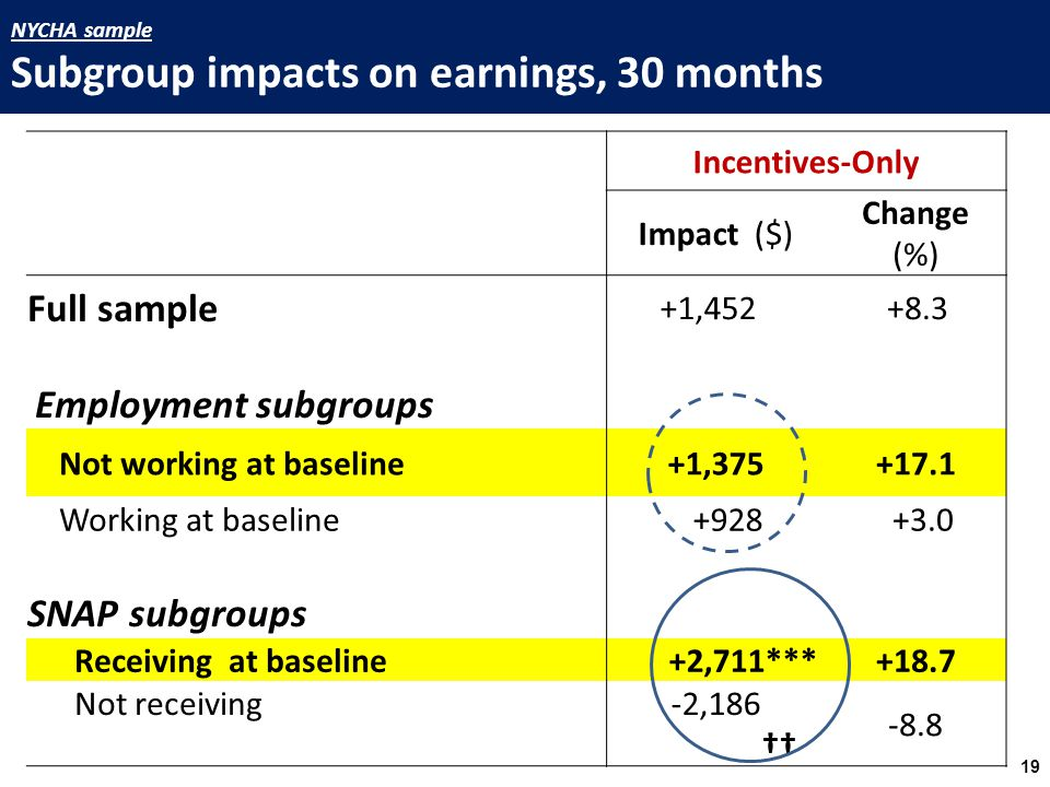 Incentives-Only Impact ($) Change (%) Full sample +1,452 +8.3 Employment subgroups Not working at baseline+1,375+17.1 Working at baseline +928 +3.0 SNAP subgroups Receiving at baseline +2,711***+18.7 Not receiving-2,186 †† -8.8 19 NYCHA sample Subgroup impacts on earnings, 30 months