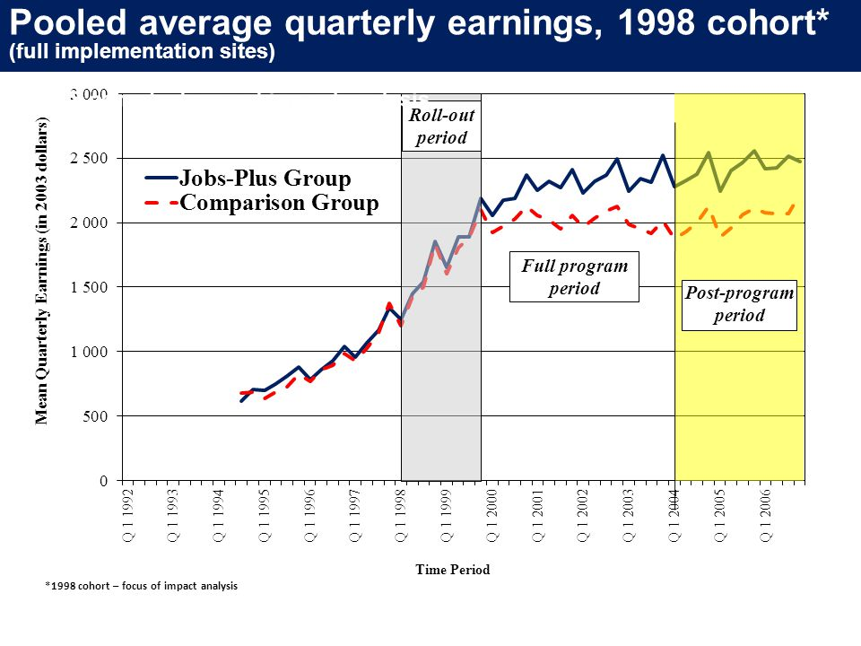 Figure pooled 1 Mean Quarterly Earnings for the 1998 Able-Bodied Sample: 3 sites pooled Post-program period Pooled average quarterly earnings, 1998 cohort* (full implementation sites) *1998 cohort – focus of impact analysis