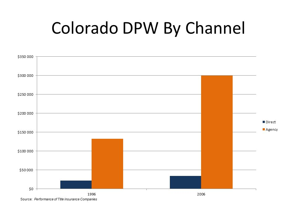 Colorado DPW By Channel Source: Performance of Title Insurance Companies