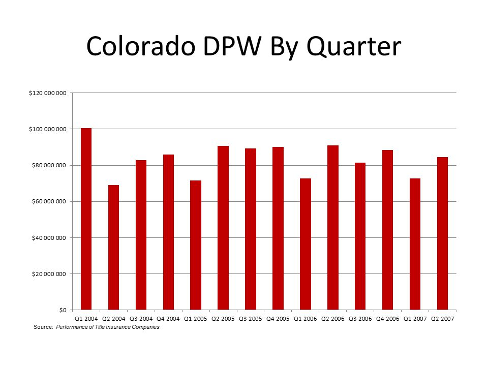 Colorado DPW By Quarter Source: Performance of Title Insurance Companies