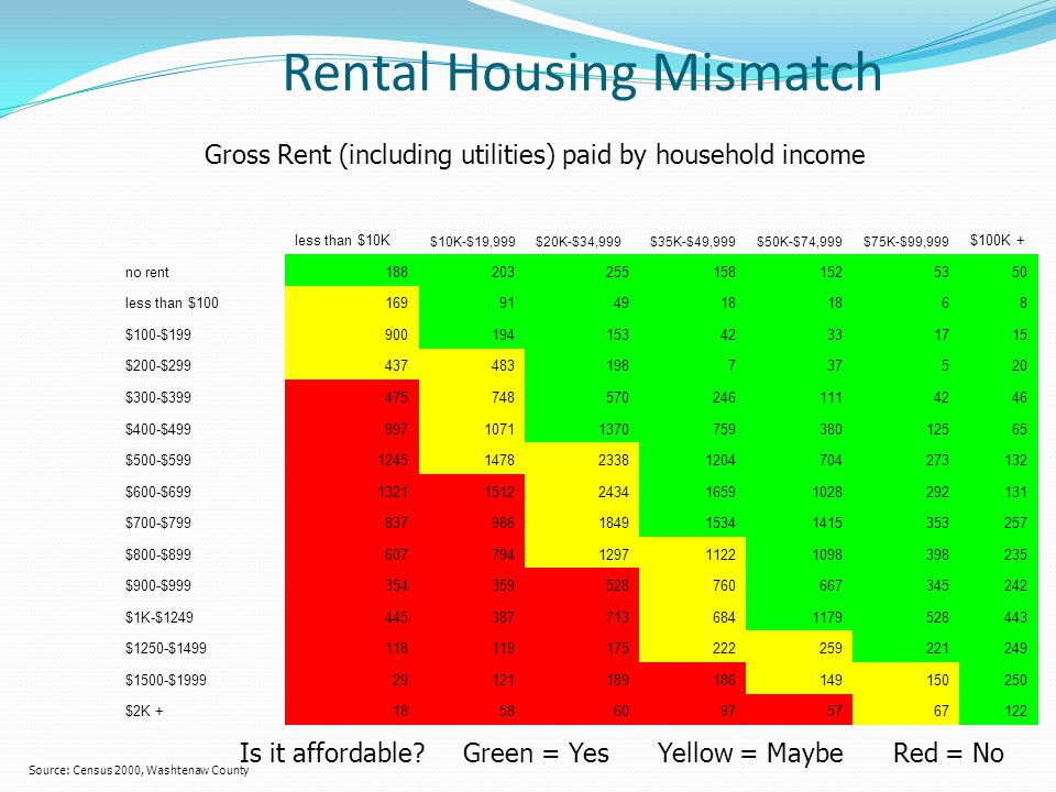 Rental Housing Mismatch less than $10K $10K-$19,999$20K-$34,999$35K-$49,999$50K-$74,999$75K-$99,999 $100K + no rent1882032551581525350 less than $1001