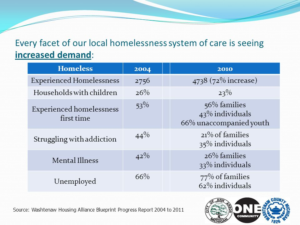 Every facet of our local homelessness system of care is seeing increased demand: Homeless 20042010 Experienced Homelessness 27564738 (72% increase) Ho