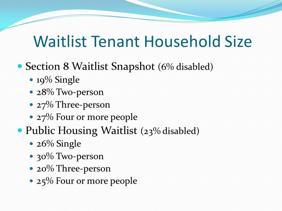 Waitlist Tenant Household Size Section 8 Waitlist Snapshot (6% disabled) 19% Single 28% Two-person 27% Three-person 27% Four or more people Public Hou