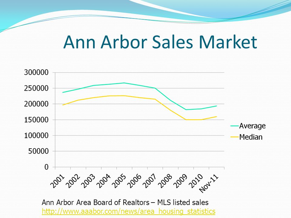 Ann Arbor Sales Market Ann Arbor Area Board of Realtors – MLS listed sales http://www.aaabor.com/news/area_housing_statistics