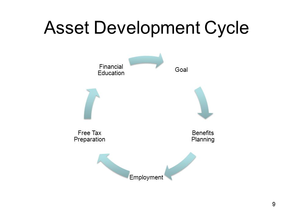 Asset Development Cycle Goal Benefits Planning Employment Free Tax Preparation Financial Education 9