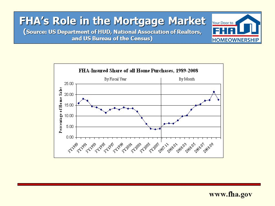 www.fha.gov FHA Programs/Products: Rehabilitation Mortgages Standard (structural) oRepairs/Improvements must be at least $5,000 oConsultant required oArchitectural Exhibits required oBorrower can make repairs/improvements if qualified Streamlined (minor) o o Facilitate uncomplicated repairs/improvements o o No consultant required o o No architect required o o Borrower can make repairs/improvements if qualified o o Include up to $35,000