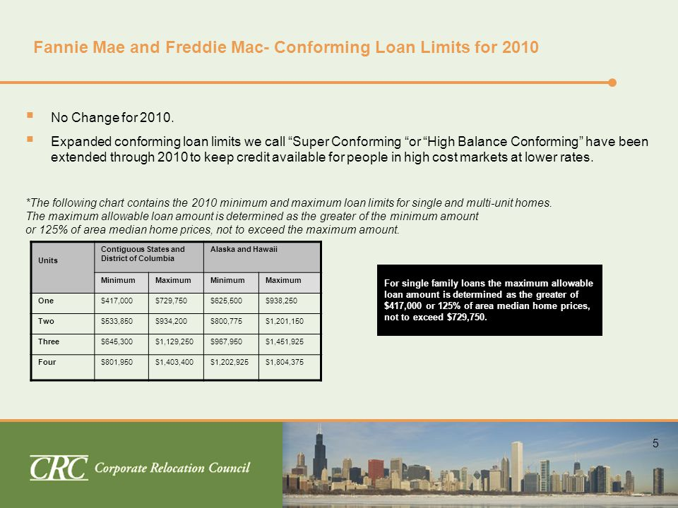 6 Government Loans Federal Housing Administration (FHA), Statutory Loan Limits for 2010  FHA loan limits will remain unchanged for 2010.