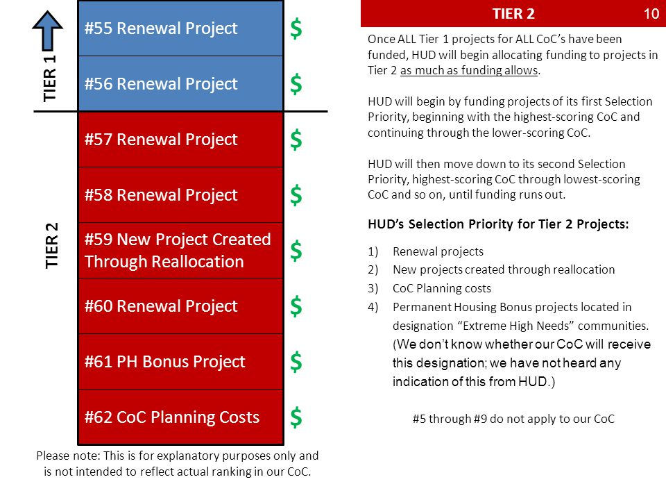 TIER 2 TIER 1 TIER 2 #55 Renewal Project #56 Renewal Project #57 Renewal Project #58 Renewal Project #59 New Project Created Through Reallocation #60 Renewal Project #61 PH Bonus Project #62 CoC Planning Costs Once ALL Tier 1 projects for ALL CoC's have been funded, HUD will begin allocating funding to projects in Tier 2 as much as funding allows.
