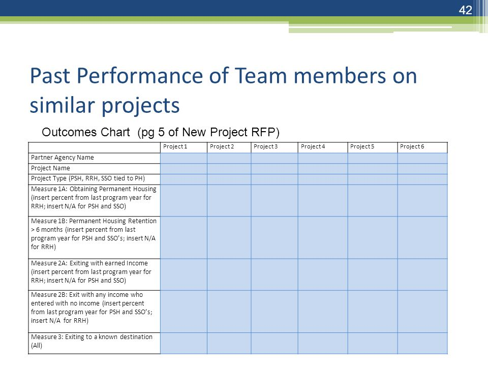 Past Performance of Team members on similar projects Project 1Project 2Project 3Project 4Project 5Project 6 Partner Agency Name Project Name Project Type (PSH, RRH, SSO tied to PH) Measure 1A: Obtaining Permanent Housing (insert percent from last program year for RRH; insert N/A for PSH and SSO) Measure 1B: Permanent Housing Retention > 6 months (insert percent from last program year for PSH and SSO's; insert N/A for RRH) Measure 2A: Exiting with earned Income (insert percent from last program year for RRH; insert N/A for PSH and SSO) Measure 2B: Exit with any income who entered with no income (insert percent from last program year for PSH and SSO's; insert N/A for RRH) Measure 3: Exiting to a known destination (All) Outcomes Chart (pg 5 of New Project RFP) 42