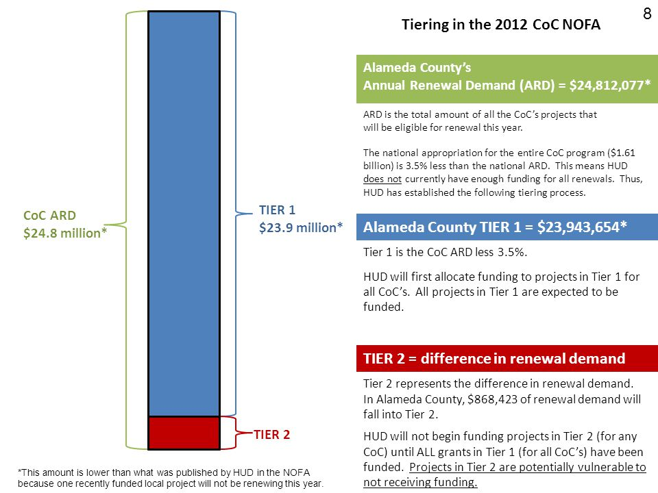 CoC ARD $24.8 million* TIER 1 $23.9 million* TIER 2 Alameda County TIER 1 = $23,943,654* HUD will fund ALL projects in Tier 1 before funding ANY projects in Tier 2.
