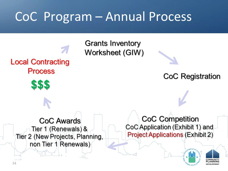 CoC Program – Annual Process 34 Grants Inventory Worksheet (GIW) CoC Registration CoC Competition CoC Application (Exhibit 1) and Project Applications (Exhibit 2) CoC Awards Tier 1 (Renewals) & Tier 2 (New Projects, Planning, non Tier 1 Renewals) Local Contracting Process $$$