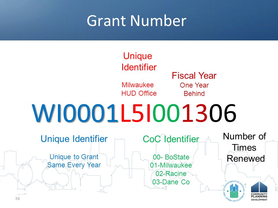 Grant Number 34 WI0001 WI0001L5I001306 Unique Identifier Unique to Grant Same Every Year Unique Identifier Milwaukee HUD Office CoC Identifier 00- BoState 01-Milwaukee 02-Racine 03-Dane Co Fiscal Year One Year Behind Number of Times Renewed