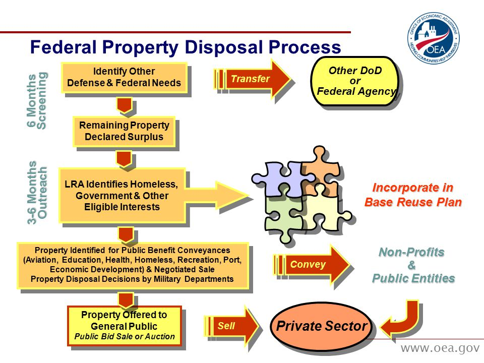 www.oea.gov Federal Property Disposal Process Property Offered to General Public Public Bid Sale or Auction Property Offered to General Public Public Bid Sale or Auction Identify Other Defense & Federal Needs Identify Other Defense & Federal Needs Remaining Property Declared Surplus Remaining Property Declared Surplus Property Identified for Public Benefit Conveyances (Aviation, Education, Health, Homeless, Recreation, Port, Economic Development) & Negotiated Sale Property Disposal Decisions by Military Departments Property Identified for Public Benefit Conveyances (Aviation, Education, Health, Homeless, Recreation, Port, Economic Development) & Negotiated Sale Property Disposal Decisions by Military Departments Other DoD or Federal Agency Other DoD or Federal Agency Transfer Convey LRA Identifies Homeless, Government & Other Eligible Interests LRA Identifies Homeless, Government & Other Eligible Interests Incorporate in Base Reuse Plan Non-Profits& Public Entities Public Entities Sell Private Sector 6 Months Screening 3-6 Months Outreach