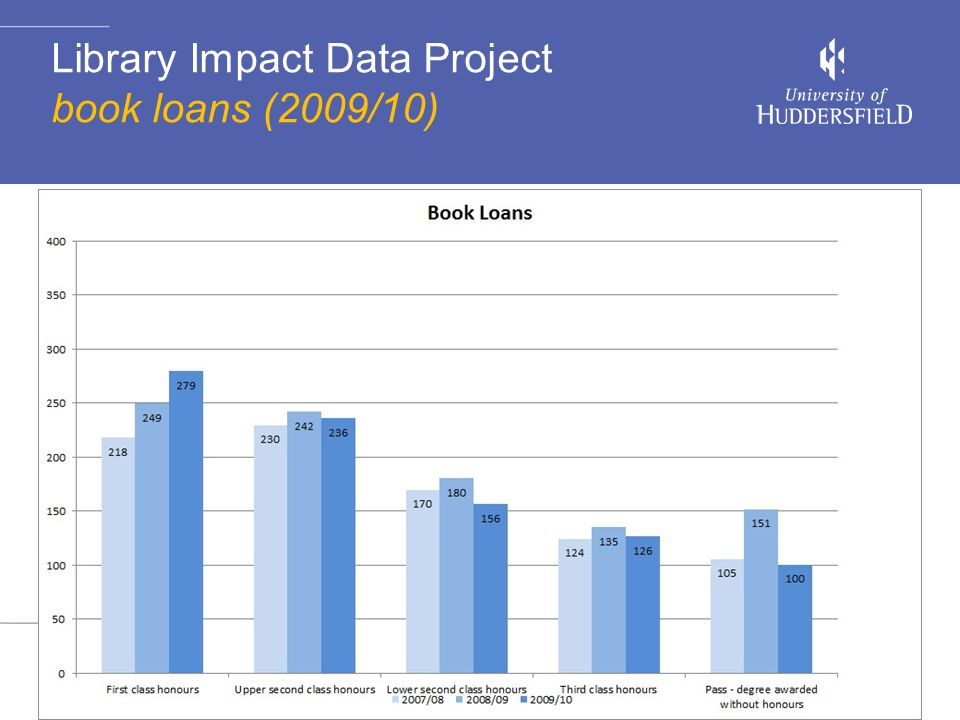 Library Impact Data Project book loans (2009/10)
