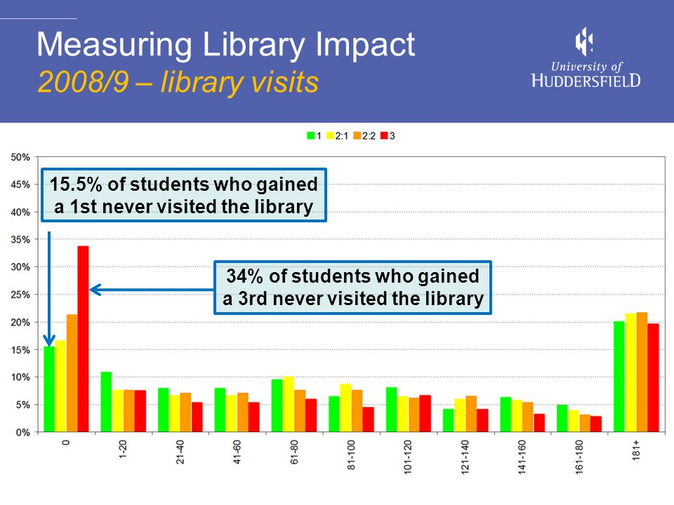 22 Measuring Library Impact 2008/9 – library visits 15.5% of students who gained a 1st never visited the library 34% of students who gained a 3rd never visited the library