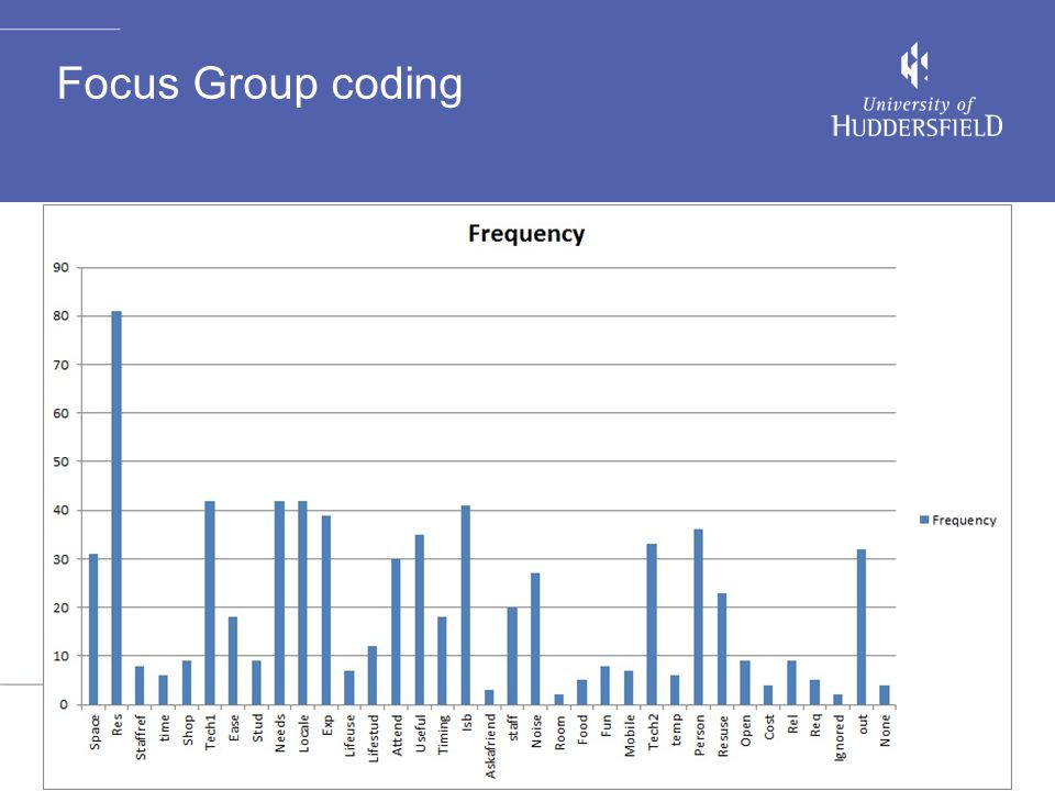 Focus Group coding