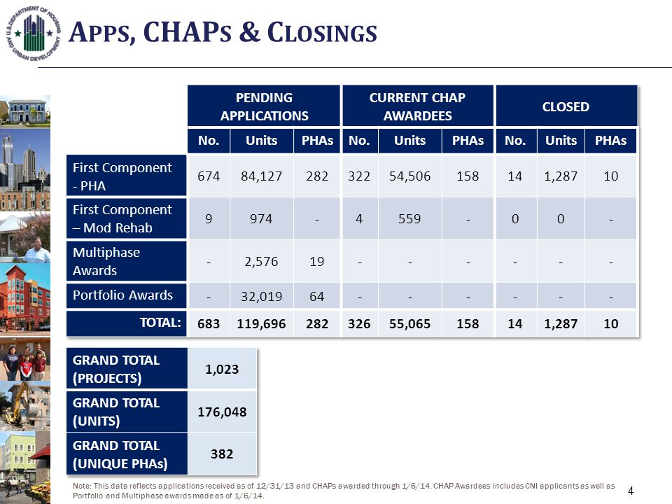 A PPS, CHAP S & C LOSINGS 4 Note: This data reflects applications received as of 12/31/13 and CHAPs awarded through 1/6/14.