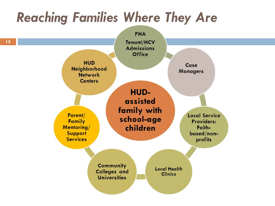 Reaching Families Where They Are HUD- assisted family with school-age children PHA Tenant/HCV Admissions Office Case Managers Local Service Providers: Faith- based/non- profits Local Health Clinics Community Colleges and Universities Parent/ Family Mentoring/ Support Services HUD Neighborhood Network Centers 13