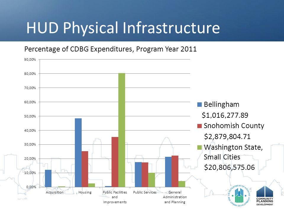 HUD Physical Infrastructure Percentage of CDBG Expenditures, Program Year 2011