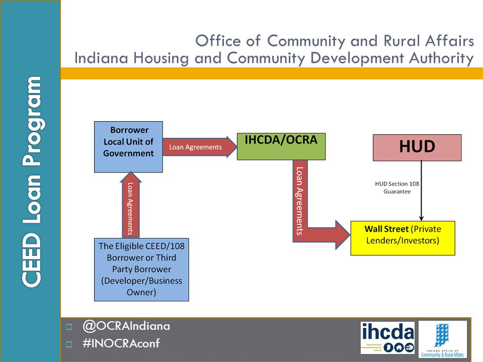  @OCRAIndiana  #INOCRAconf Office of Community and Rural Affairs Indiana Housing and Community Development Authority