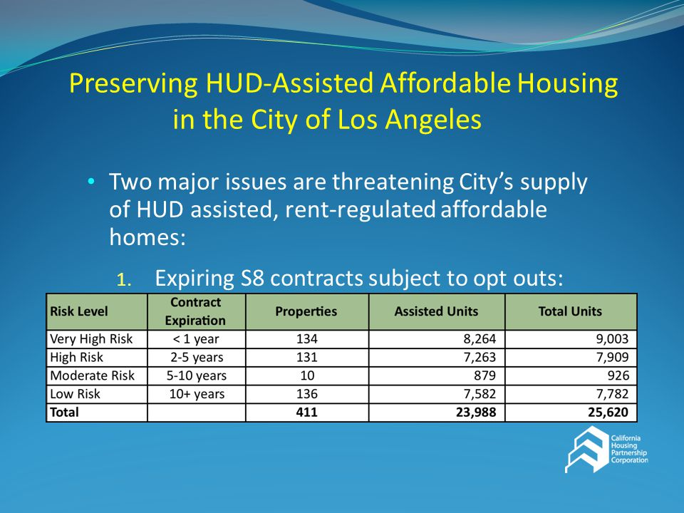 Preserving HUD-Assisted Affordable Housing in the City of Los Angeles Two major issues are threatening City's supply of HUD assisted, rent-regulated affordable homes: 1.
