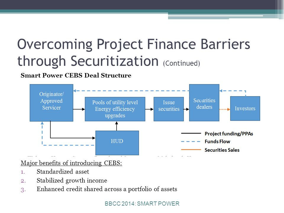 BBCC 2014: SMART POWER Overcoming Project Finance Barriers through Securitization (Continued) Smart Power CEBS Deal Structure Major benefits of introducing CEBS: 1.Standardized asset 2.Stabilized growth income 3.Enhanced credit shared across a portfolio of assets