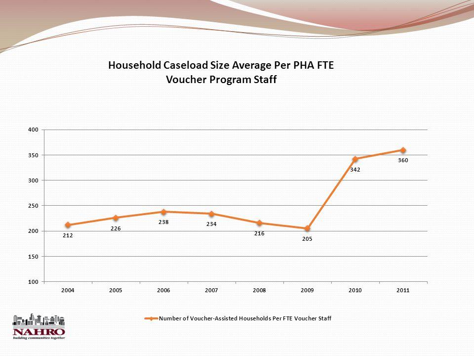 Household Caseload Size Average Per PHA FTE Voucher Program Staff
