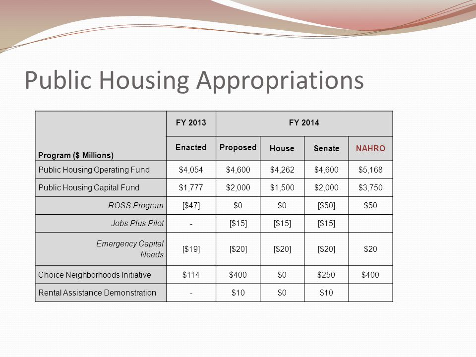 Public Housing Appropriations FY 2013FY 2014 Program ($ Millions) EnactedProposed HouseSenateNAHRO Public Housing Operating Fund$4,054$4,600$4,262$4,600$5,168 Public Housing Capital Fund$1,777$2,000$1,500$2,000$3,750 ROSS Program[$47]$0 [$50]$50 Jobs Plus Pilot-[$15] Emergency Capital Needs [$19][$20] $20 Choice Neighborhoods Initiative$114$400$0$250$400 Rental Assistance Demonstration-$10$0$10