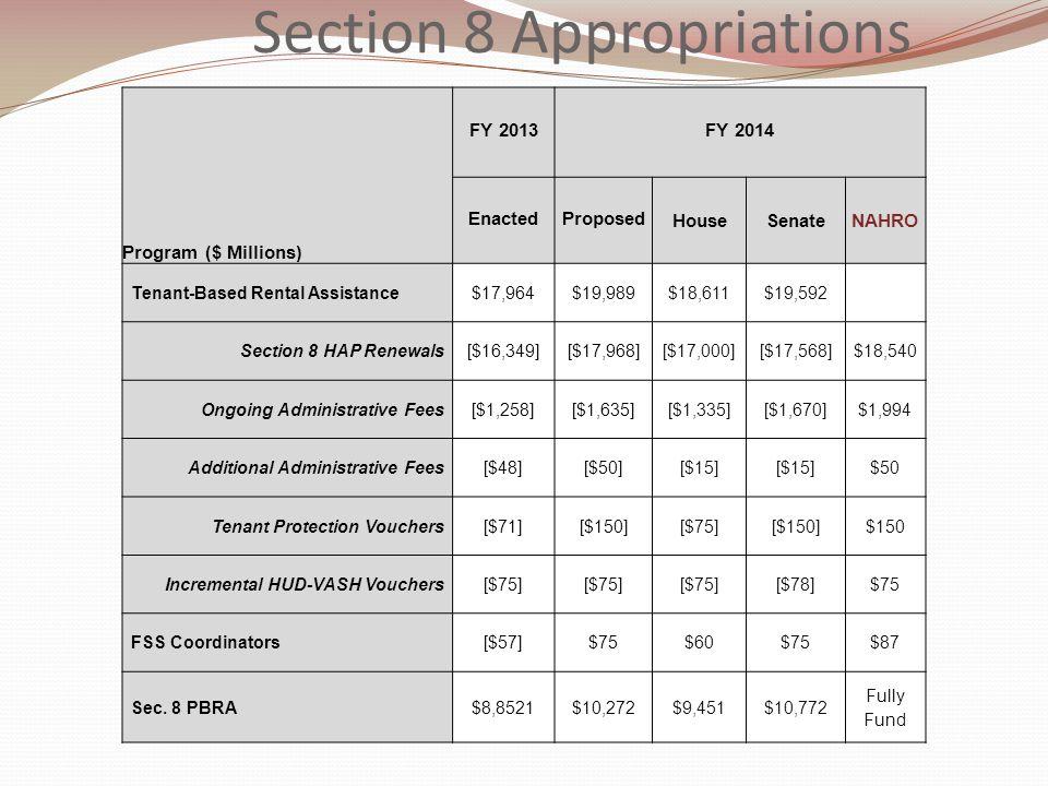 FY 2013FY 2014 Program ($ Millions) EnactedProposed HouseSenateNAHRO Tenant-Based Rental Assistance$17,964$19,989$18,611$19,592 Section 8 HAP Renewals[$16,349][$17,968][$17,000][$17,568]$18,540 Ongoing Administrative Fees[$1,258][$1,635][$1,335][$1,670]$1,994 Additional Administrative Fees[$48][$50][$15] $50 Tenant Protection Vouchers[$71][$150][$75][$150]$150 Incremental HUD-VASH Vouchers[$75] [$78]$75 FSS Coordinators[$57]$75$60$75$87 Sec.