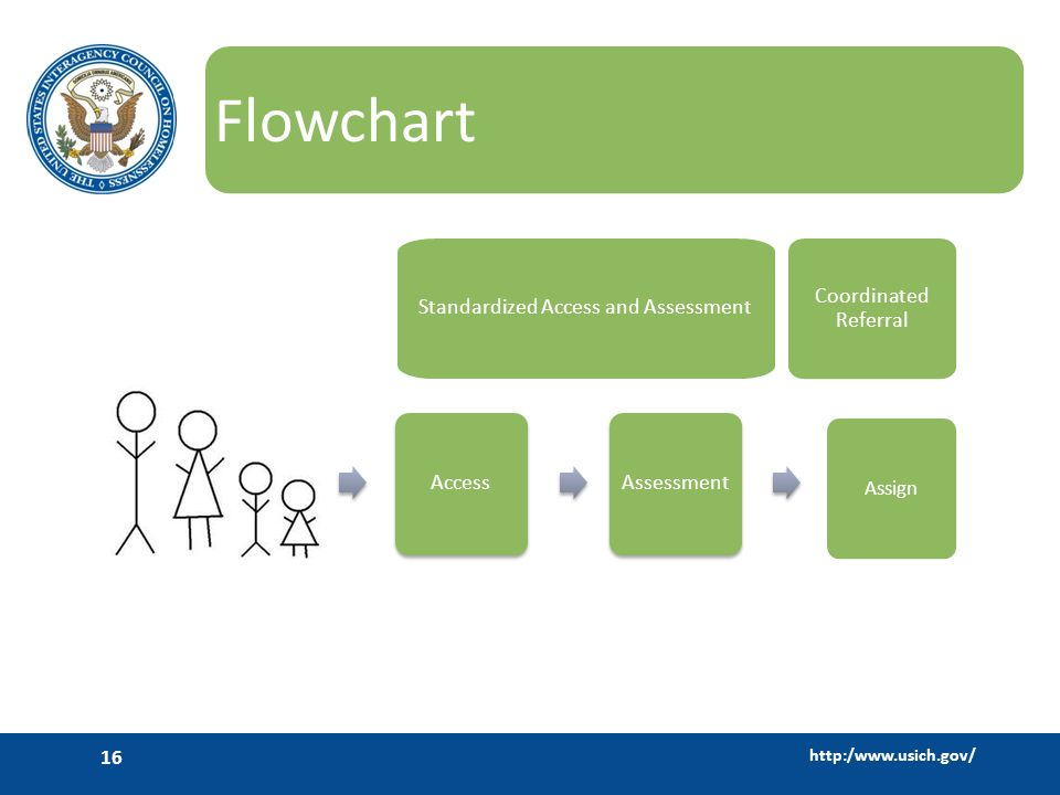 http:/www.usich.gov/ 16 Flowchart Access Assessment Coordinated Referral Assign Mainstream Services Standardized Access and Assessment