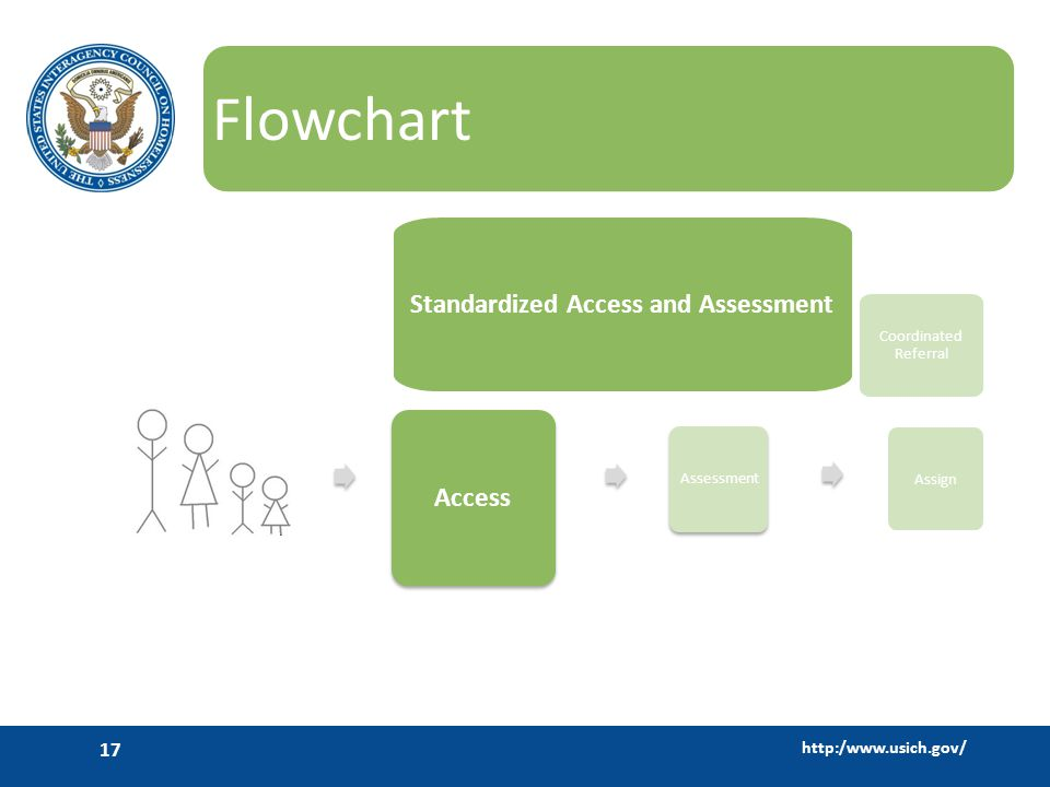 http:/www.usich.gov/ 17 Flowchart Access Mainstream Services Standardized Access and Assessment Mainstream Services Assessment Coordinated Referral Assign
