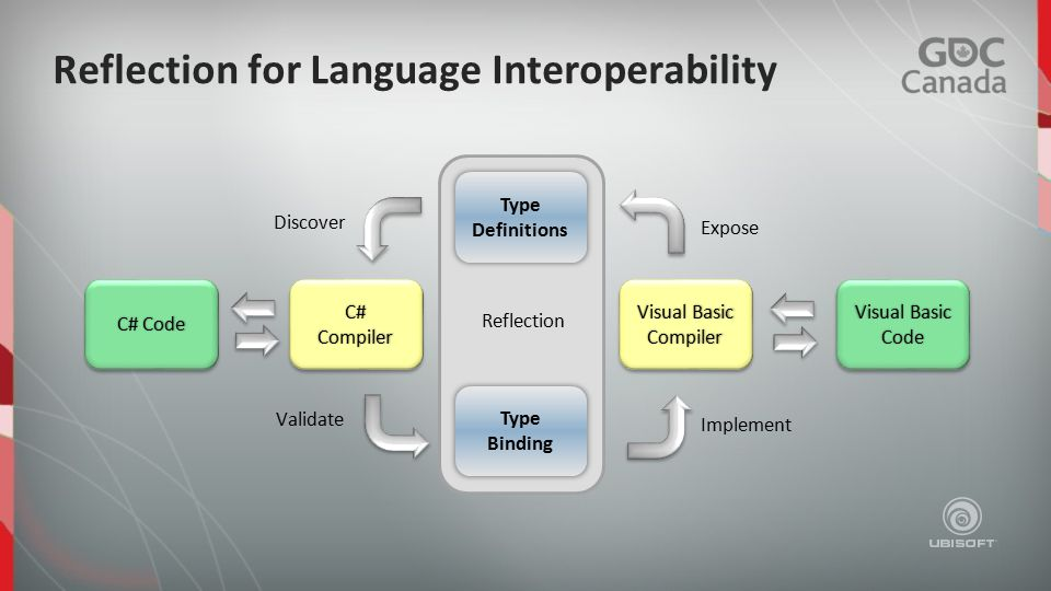 Reflection for Language Interoperability Visual Basic Compiler Compiler C# Code Expose Discover Validate Implement Reflection Type Definitions Type Binding Visual Basic Code C#CompilerC#Compiler