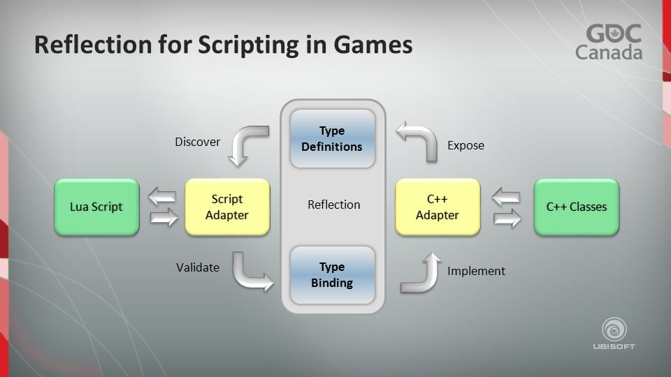 Reflection for Scripting in Games C++ Adapter Lua Script Expose Discover Validate Implement Type Definitions Type Binding C++ Classes Script Adapter Reflection