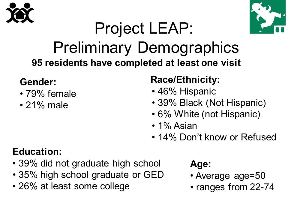 Project LEAP: Preliminary Demographics 95 residents have completed at least one visit Gender: 79% female 21% male Race/Ethnicity: 46% Hispanic 39% Black (Not Hispanic) 6% White (not Hispanic) 1% Asian 14% Don't know or Refused Education: 39% did not graduate high school 35% high school graduate or GED 26% at least some college Age: Average age=50 ranges from 22-74