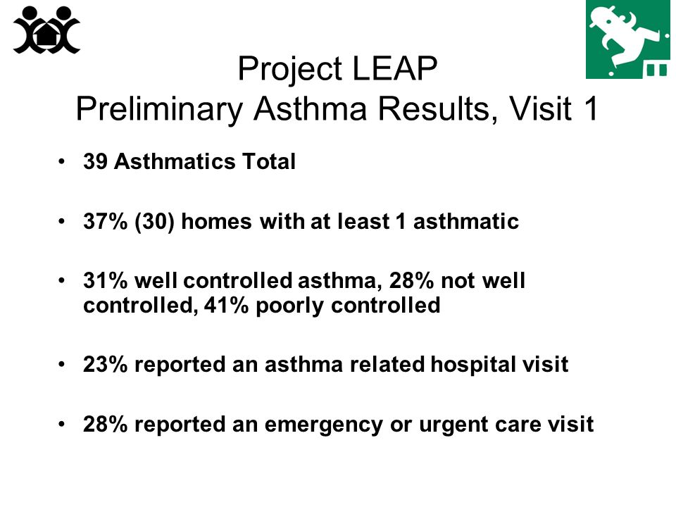 Project LEAP Preliminary Asthma Results, Visit 1 39 Asthmatics Total 37% (30) homes with at least 1 asthmatic 31% well controlled asthma, 28% not well controlled, 41% poorly controlled 23% reported an asthma related hospital visit 28% reported an emergency or urgent care visit