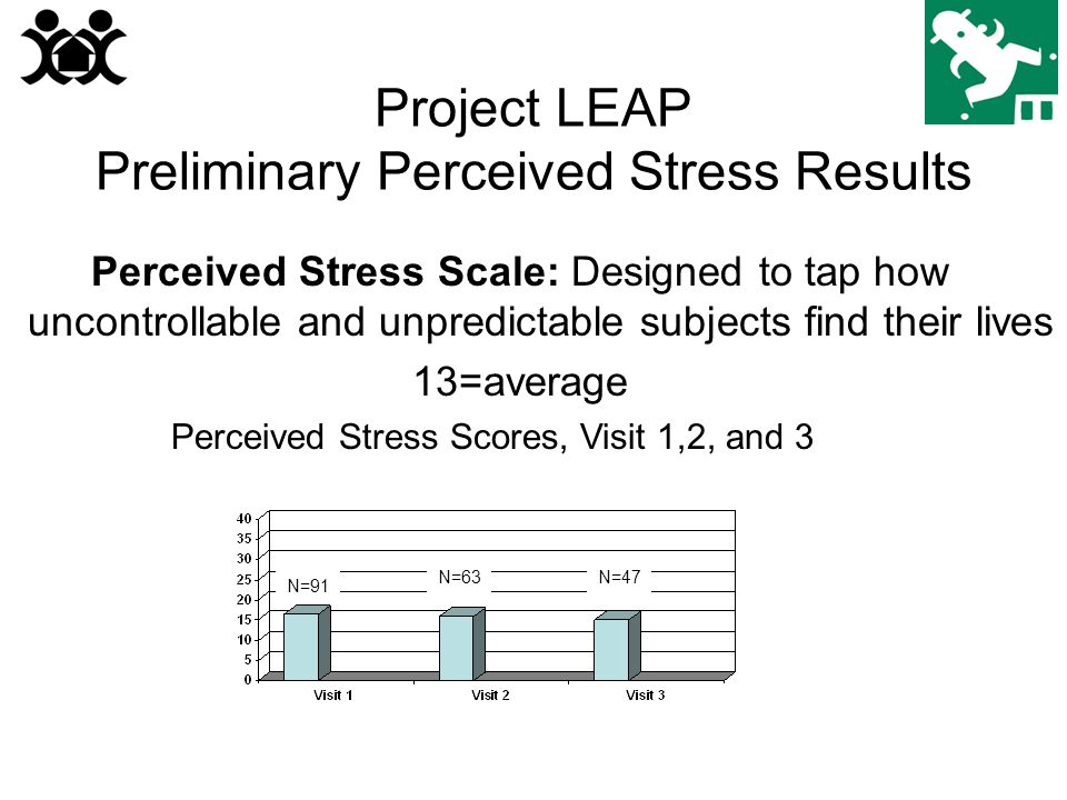Project LEAP Preliminary Perceived Stress Results Perceived Stress Scale: Designed to tap how uncontrollable and unpredictable subjects find their lives 13=average N=91 N=63N=47 Perceived Stress Scores, Visit 1,2, and 3